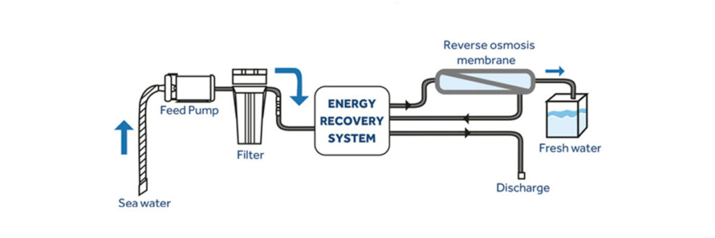 The working principle of a Schenker watermaker with the Energy Recovery System as its core.